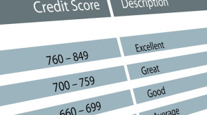 Tips for Improving Credit Scores